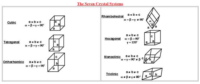 Seven Crystal System Shapes